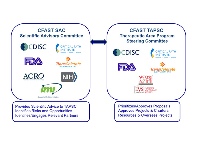 CFAST_governance